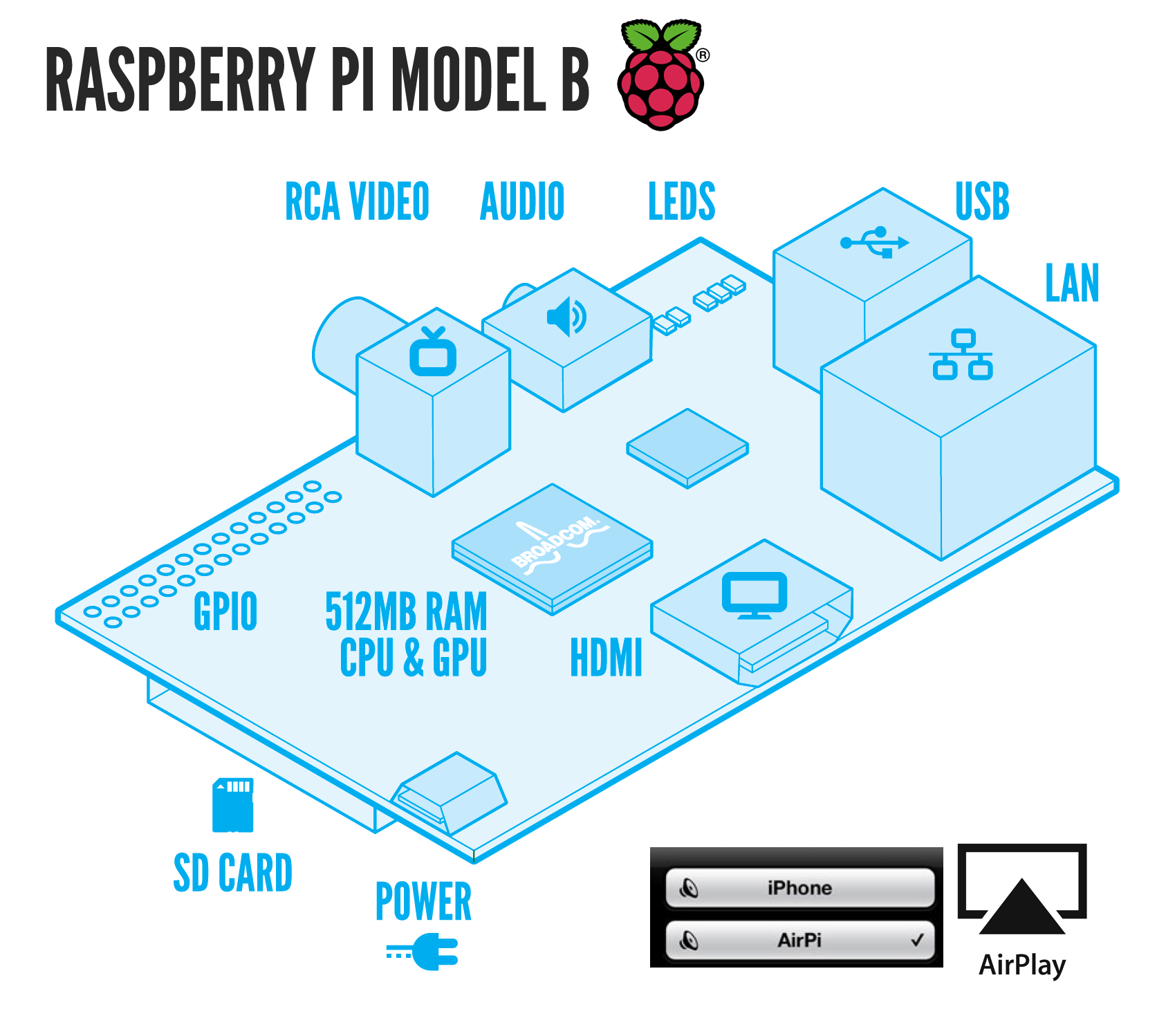 Cheap Airplay receiver with Raspberry Pi