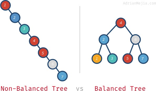 Self-balanced Binary Search Trees with AVL in JavaScript