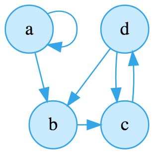 Graph Data Structures in JavaScript for Beginners | Adrian Mejia Blog