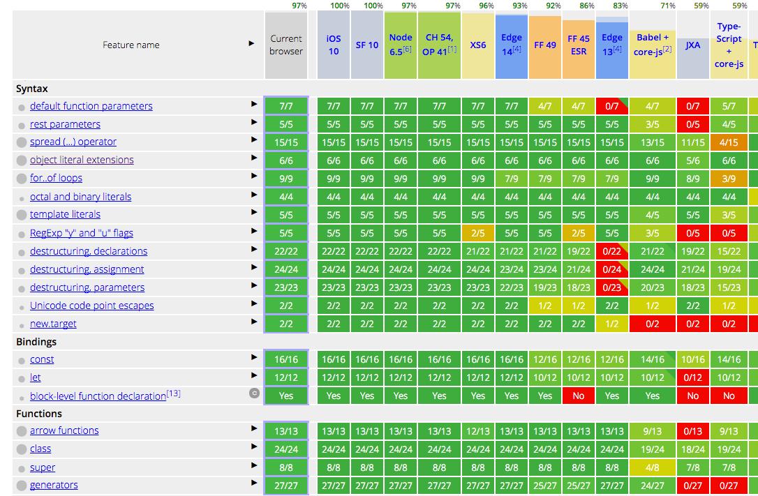 Overview of JavaScript ES6 features (a k a ECMAScript 6 and