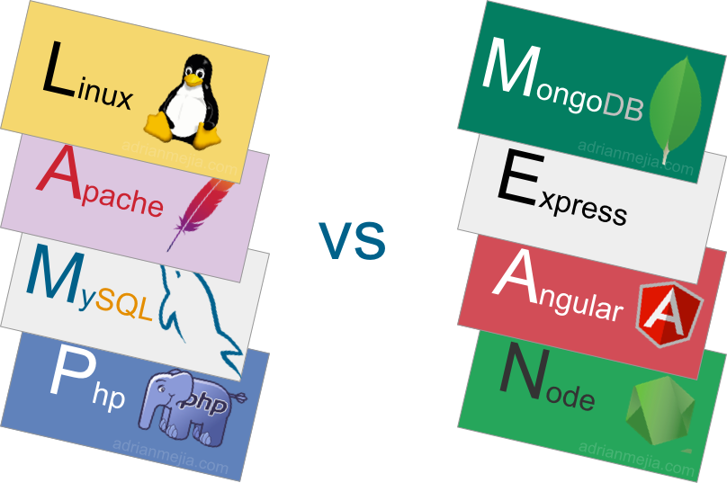 mean stack tutorial mongodb expressjs angularjs nodejs part iii