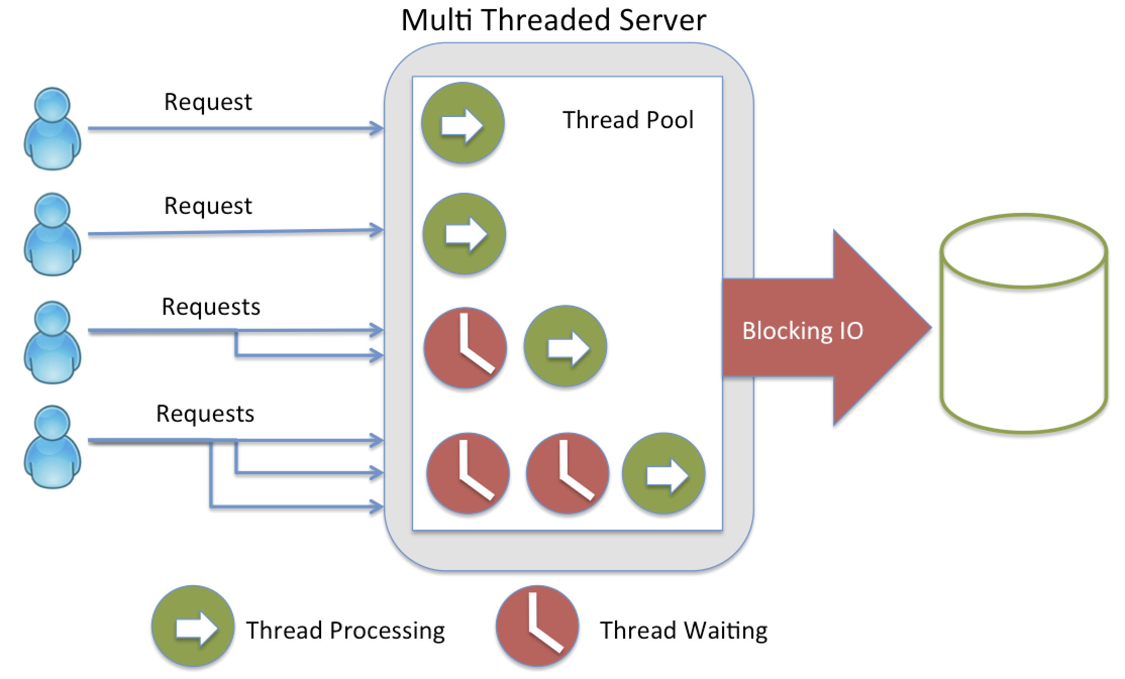 http://adrianmejia.com/images/threading_java.png